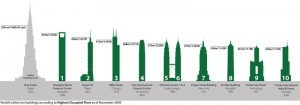 Colour image showing the World's 10 Tallest Buildings ... ranked by the Council on Tall Buildings & Urban Habitat (CTBUH), in November 2009, according to the criterion 'Height to Highest Occupied Floor'. Also included is the Burj Khalifa Tower, which was inaugurated on 4th January 2010.