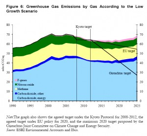 Colour image showing Figure 6: 'Greenhouse Gas Emissions by Gas According to the Low Growth Scenario' ... from the Economic and Social Research Institute (ESRI) Report: 'The Energy & Environment Review 2010', published in December. Click to enlarge.