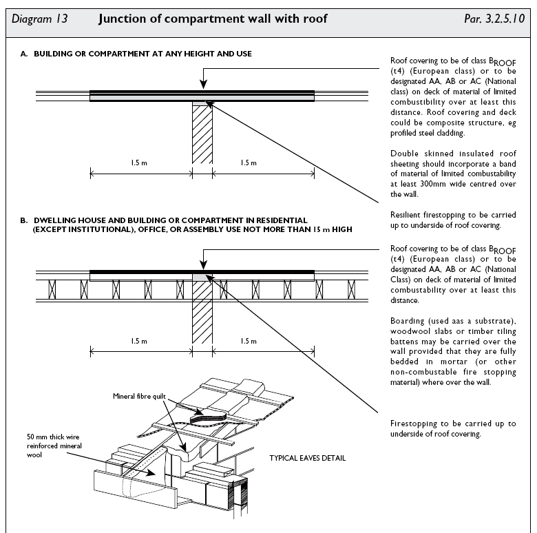 Fire spread through a long terrace of houses in the dublin city black and white graphic image showing part of diagram 13 junction of compartment wall cheapraybanclubmaster Choice Image