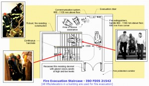Colour drawing taken from International Standard ISO FDIS 21542, and associated inset photographs ... showing a Fire Evacuation Staircase suitable for All Building Types, which is designed for Firefighter Safety. The staircase is also designed to accommodate Building User Evacuation/Firefighter Contraflow, illustrated with an inset colour photograph ... the Rescue/Assisted Evacuation of People with Activity Limitations, also illustrated with an inset colour photograph ... and the Use of a Stretcher. The staircase design is based on the work of CJ Walsh. Click to enlarge.