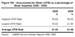 Black and white image showing Figure 109: 'Unaccounted for Water (UFW) as a Percentage of Water Supplied, 2008-2009' ... from the 2010 Annual Report of the Irish Comptroller and Auditor General - Volume 2. Click to enlarge.
