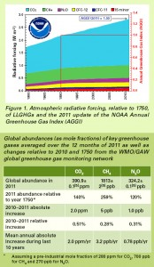 Colour image of Figure 1, from the U.N. World Meteorological Organization's Greenhouse Gas Bulletin No.8 (2012-11-19), showing ... Atmospheric Radiative Forcing, relative to 1750, of Long-Lived Greenhouse Gases (LLGHG's), and the 2011 Update of the U.S. National Oceanic & Atmospheric Administration's Annual Greenhouse Gas Index (AGGI). Click to enlarge.