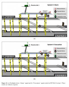 NIST TN 1792 - Figure 16: 'Subway + System 4 Performance'